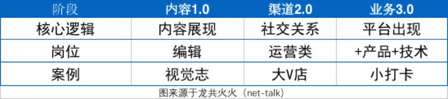 2019年新媒体行业预测:老树发新芽,行业第二春