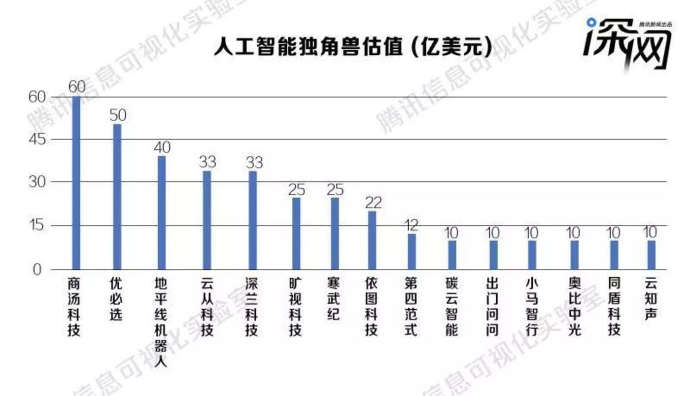 中国人工智能产业全貌,都在这张AI势力范围图