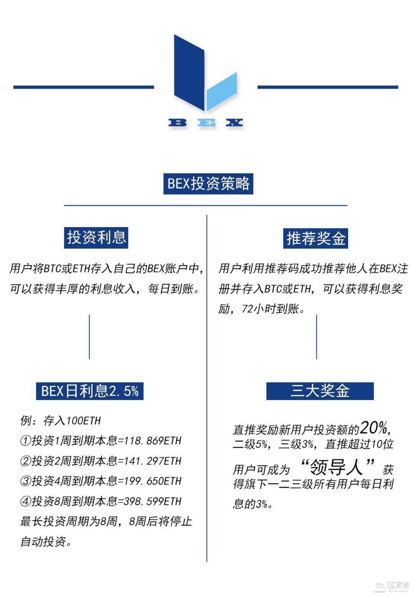 BEX宣传的投资策略图