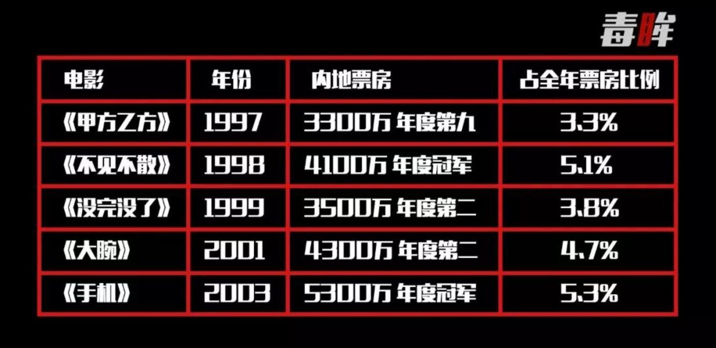1997年-2003年冯氏喜剧的电影票房