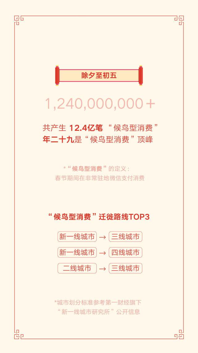 """春节期间8.23亿人收发微信红包,北京成""""年度红包城市"""""""