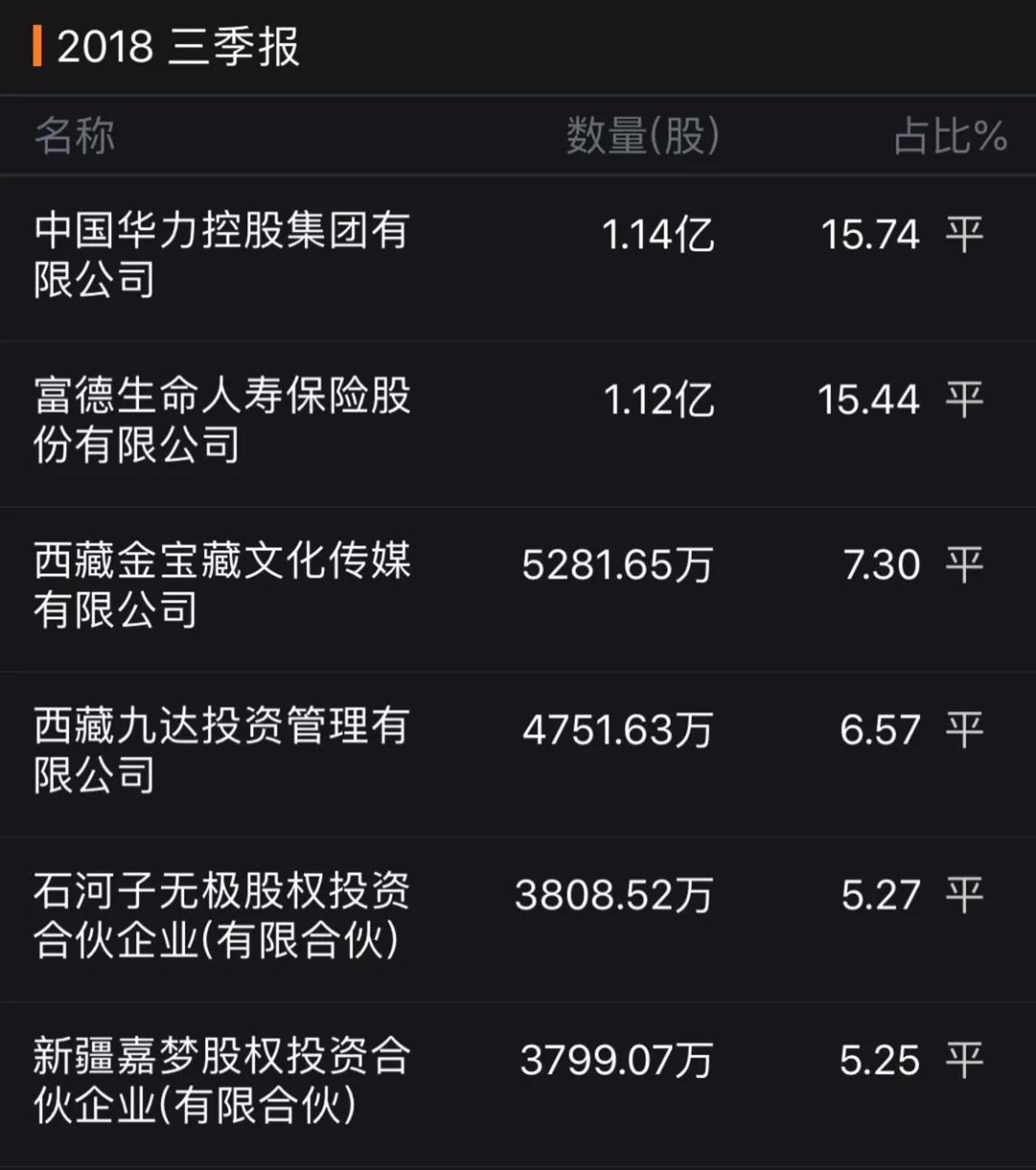 北京文化5%以上股东。来源:wind