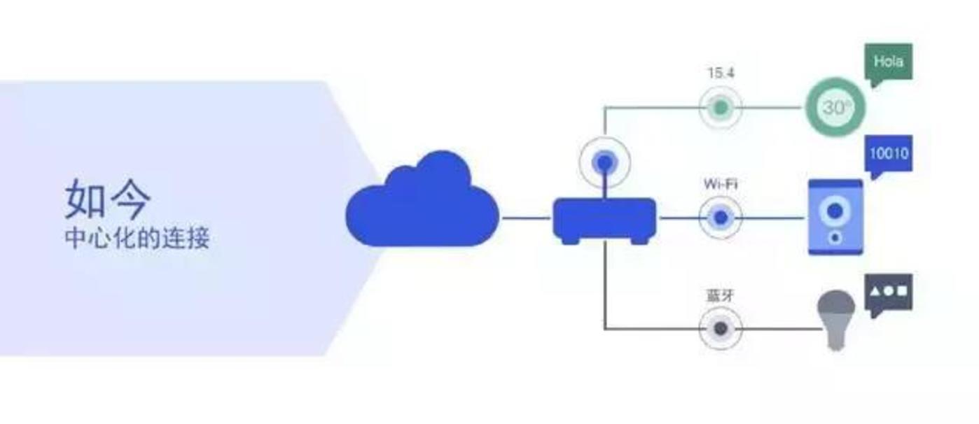 以网络服务切入,高通也加入智能家居混战