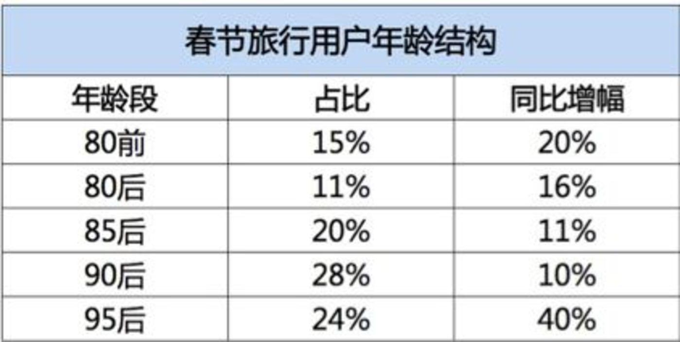 春节大数据背后的中国真相:返乡大规模骤减,95后都出去旅行了