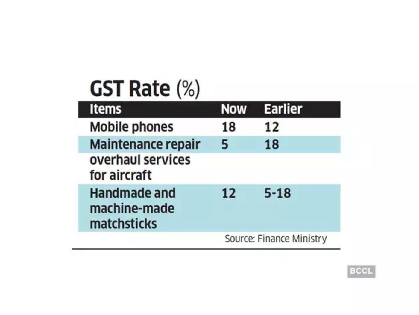 图:印度上调GST税率,来源:Economic Times