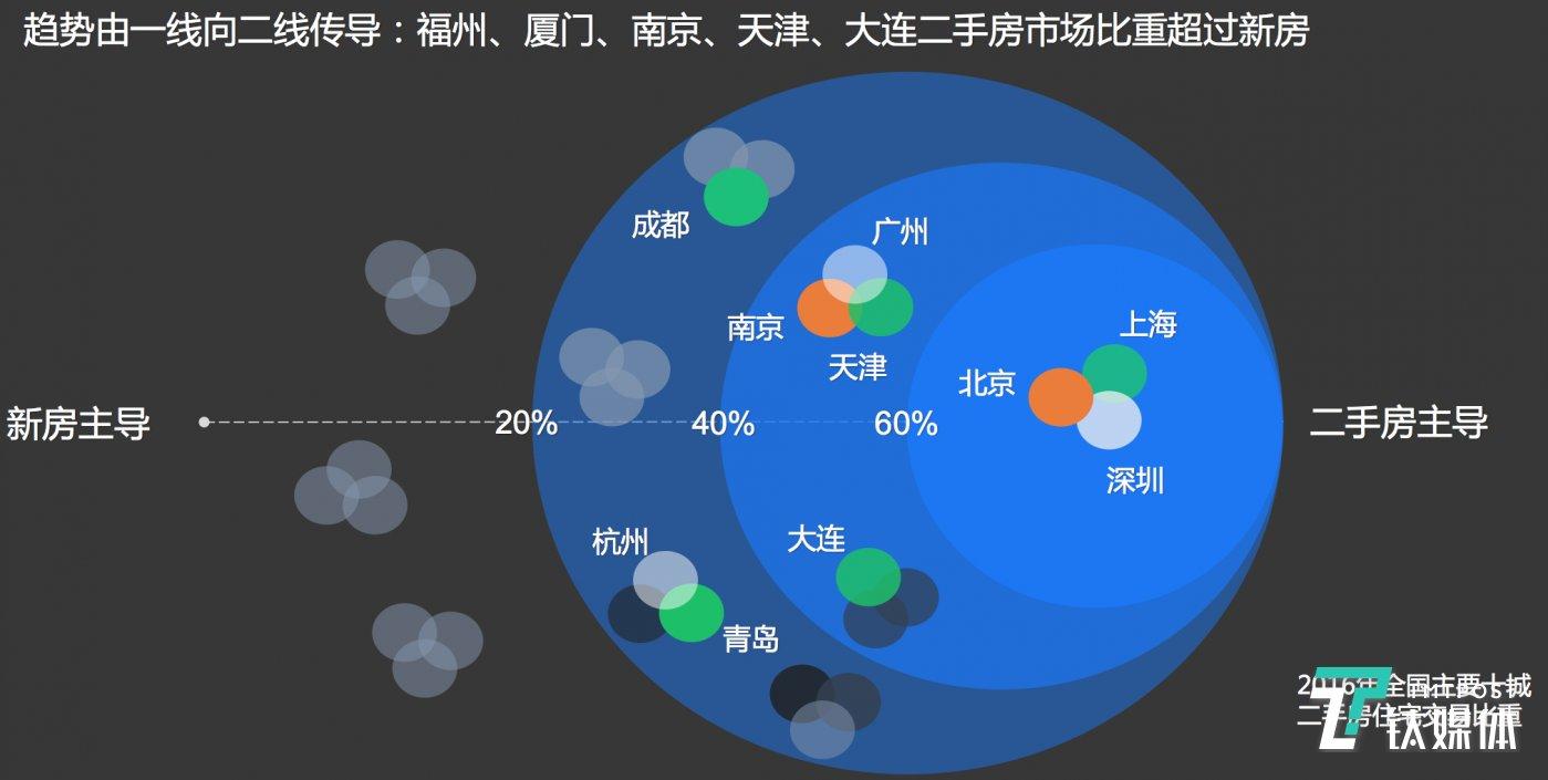 来源:贝壳研究院 RealData 数据库