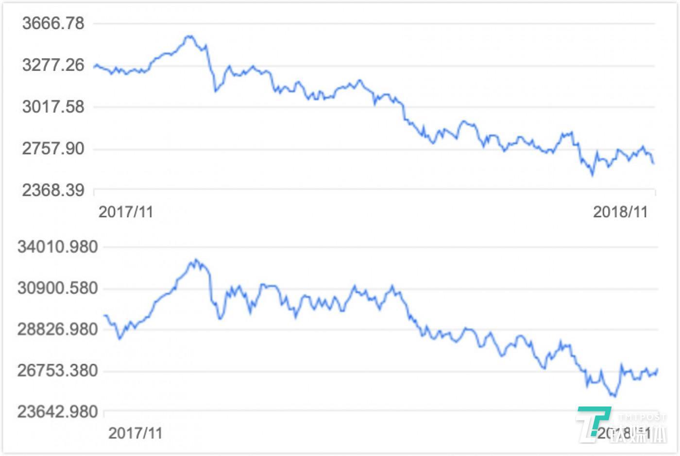 上证及恒生指数的近一年走势