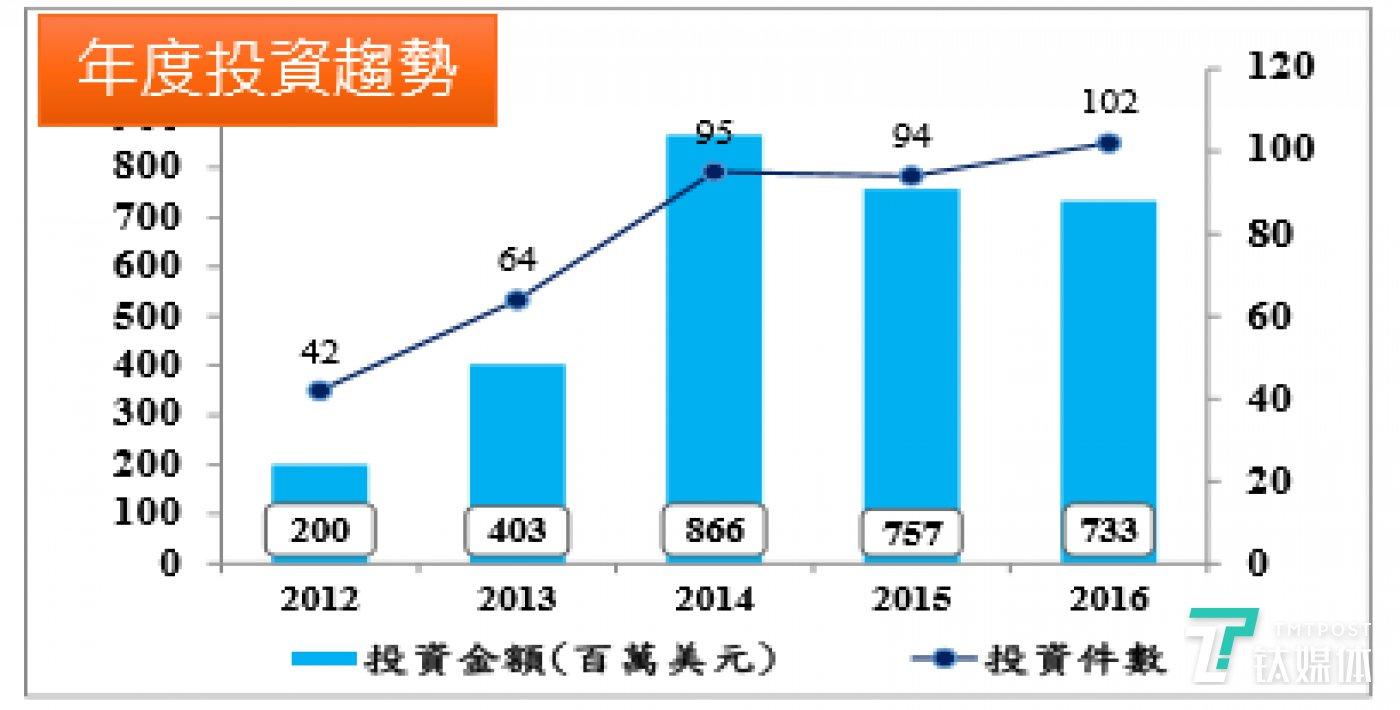 来源:台湾经济研究院《2017年新兴领域投资趋势观测——监管科技(RegTeck)篇》