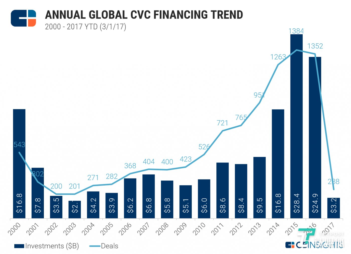 Dollars are for deals involving CVCs, which often involve non-CVC investors as well