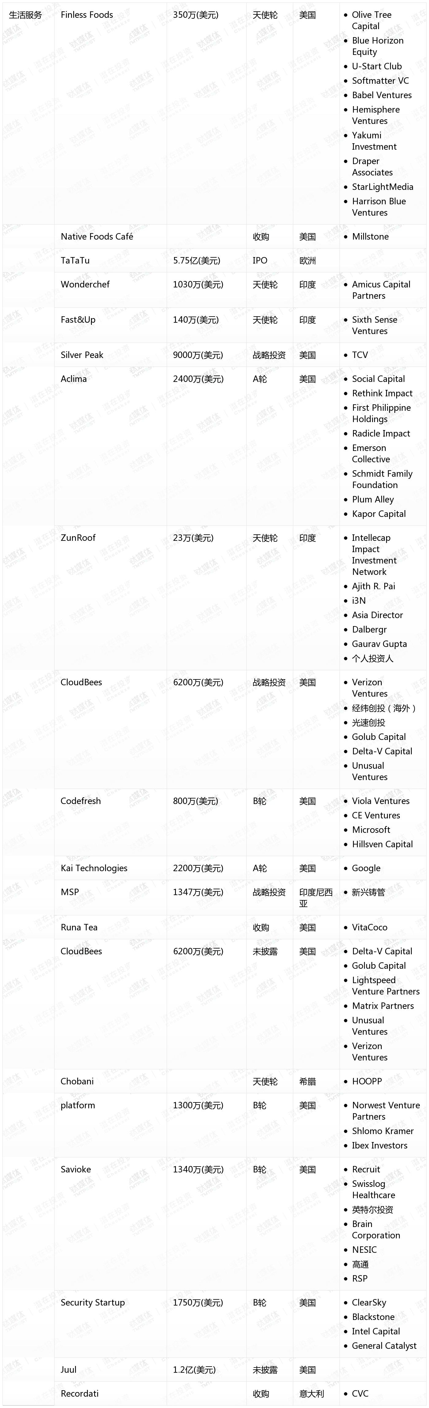 [国外融资一览]