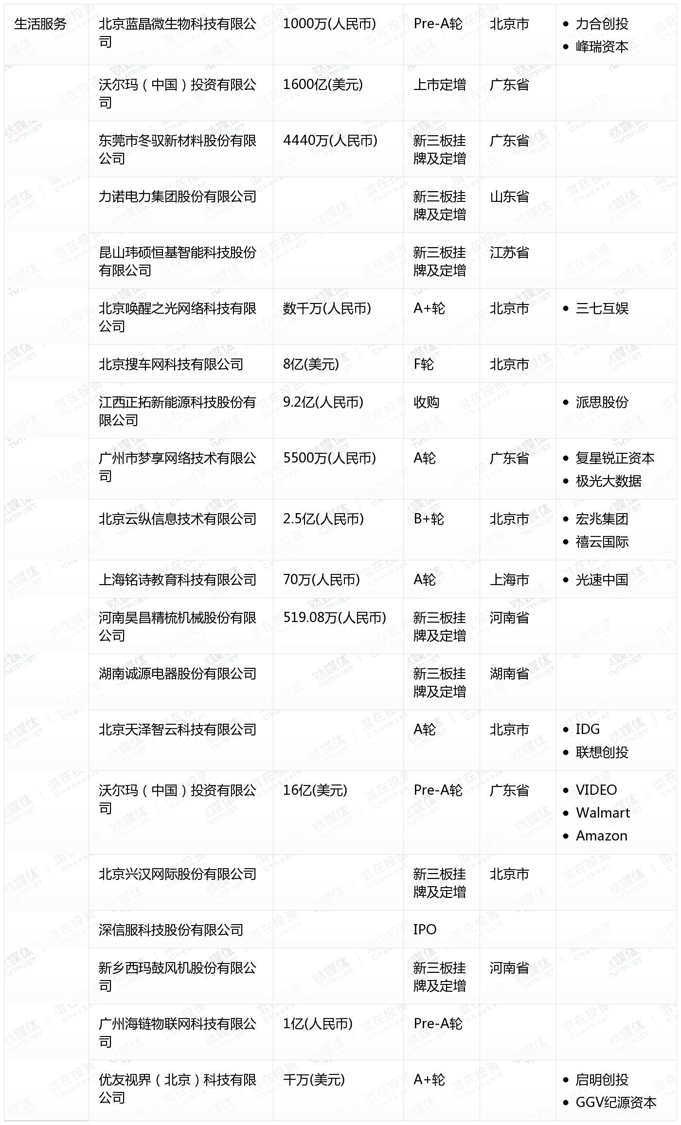 [国内融资一览]