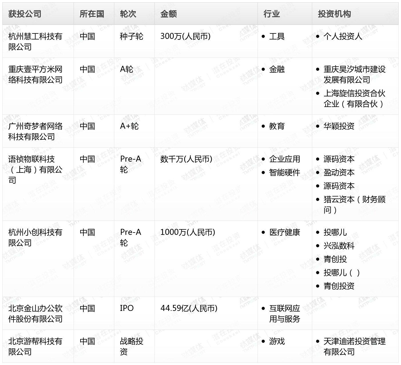 清风猫Pro创投日报:11月18日收录投融资项目7起