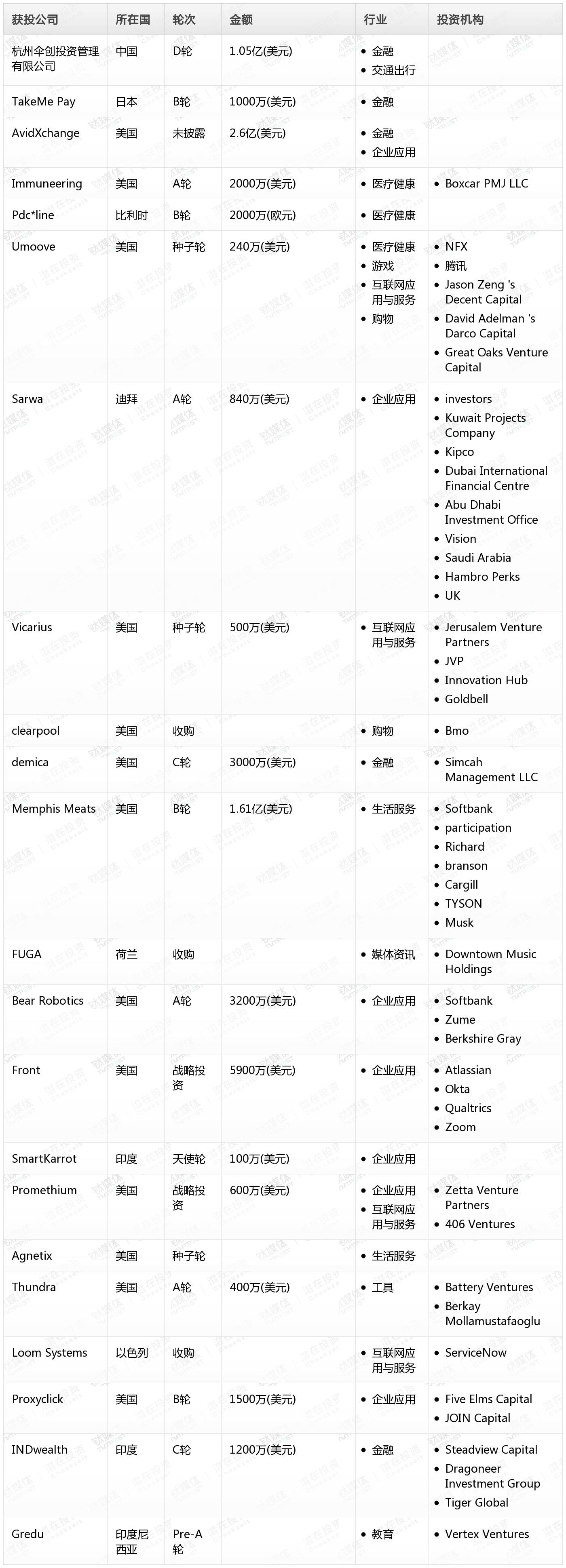 清风猫Pro创投日报:1月23日收录投融资项目22起