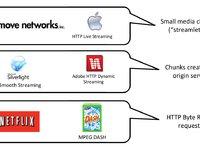 网络视频技术问答(13):什么是自适应流媒体技术?