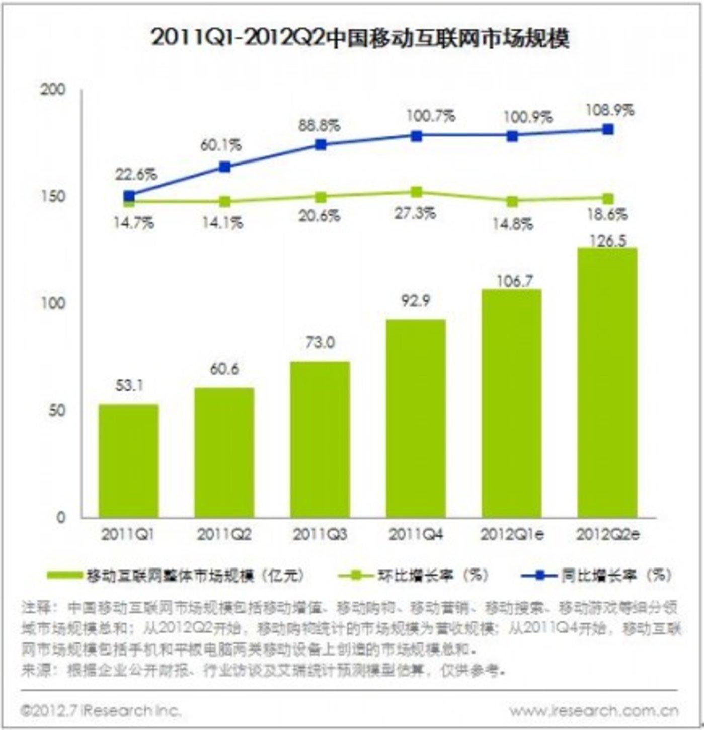 2011Q1-2012Q2中国移动互联网市场规模