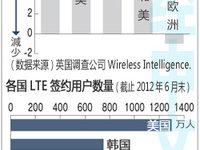 欧洲人为什么不用LTE?