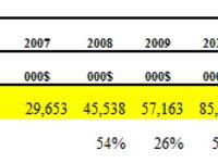 【Hotashang读财报】高德2012年报增长放缓:纯位置服务后劲不足