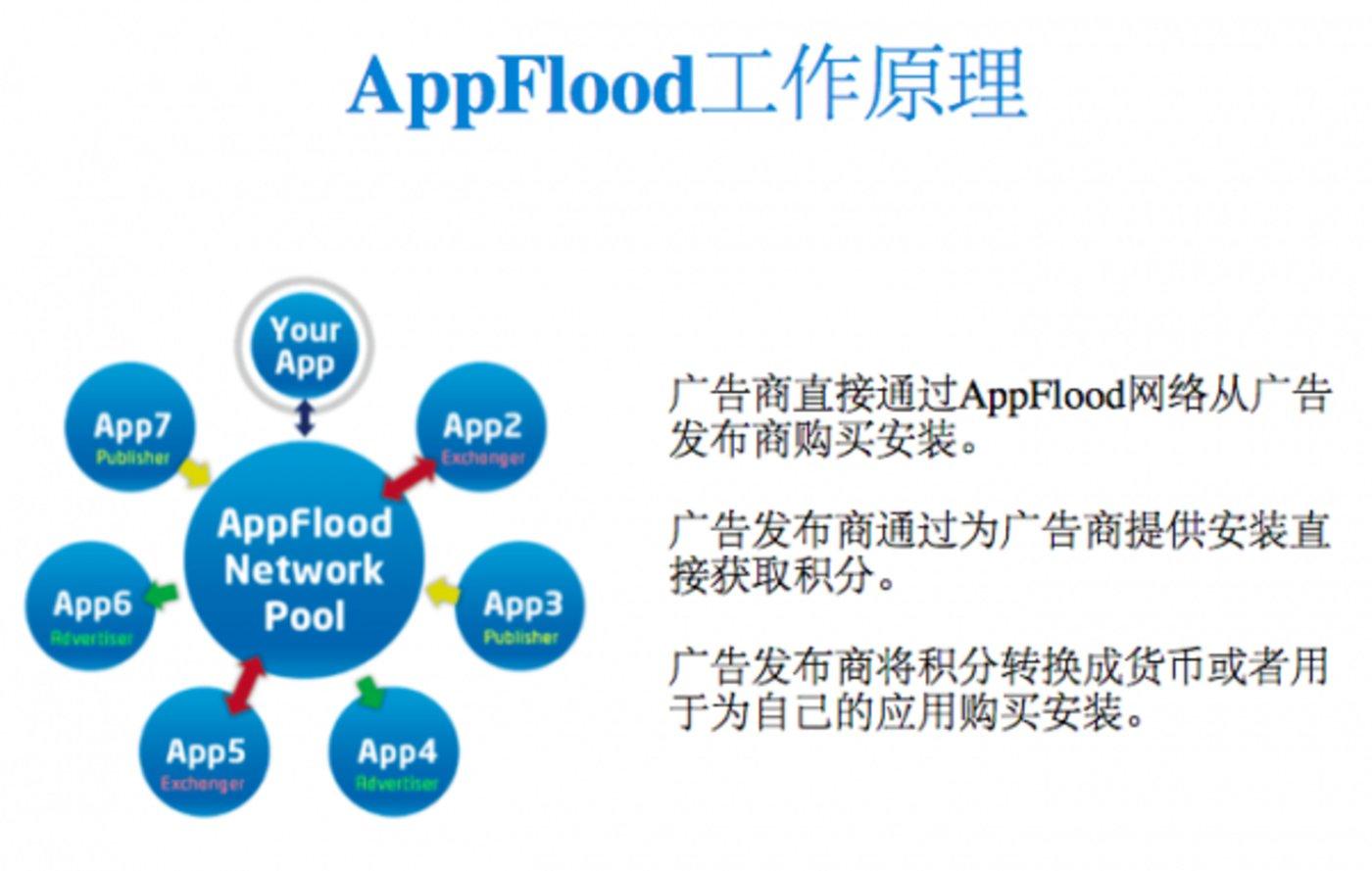 AppFlood工作原理