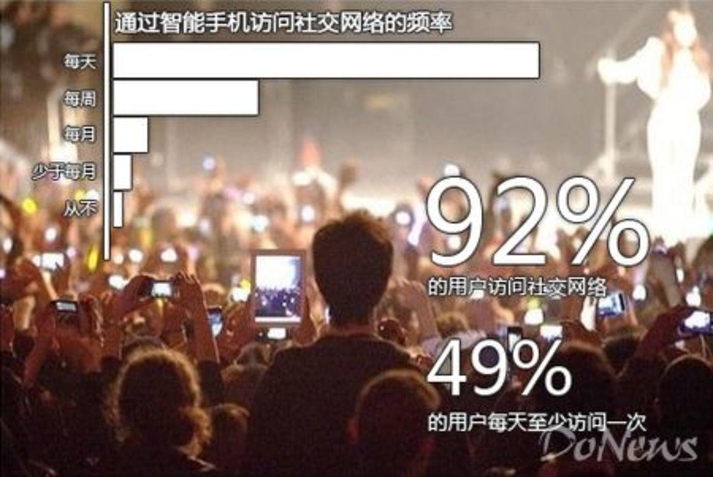 中国4亿移动互联网用户使用社交应用的比例
