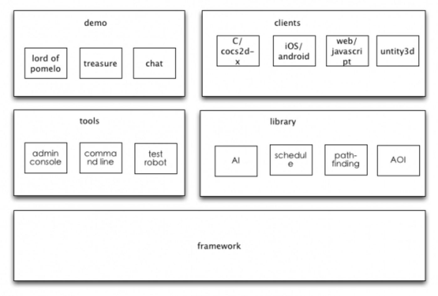 node.js游戏服务器开发——Pomelo框架的设计动机与架构介绍