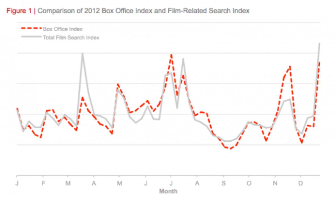 2012年度票房数据vs搜索次数