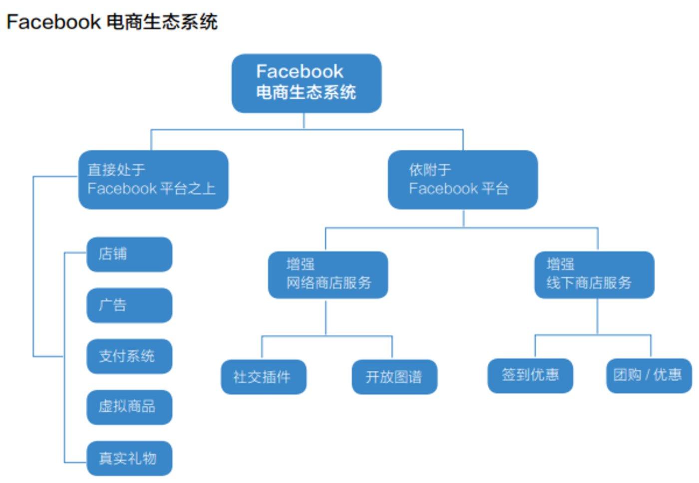Facebook电商生态系统