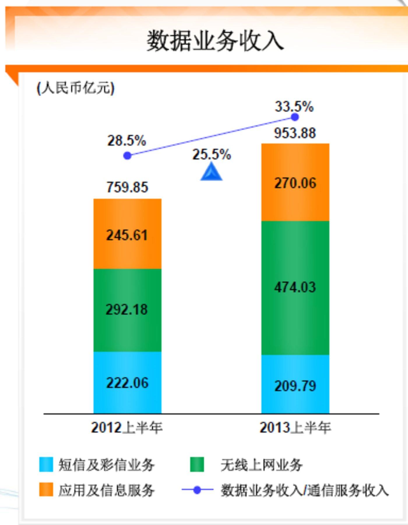 中国移动2013年半年报关键数据分析