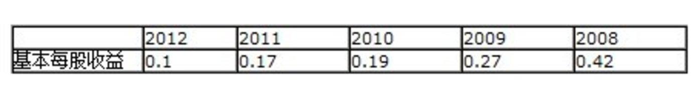 08年以来每股收益逐年走低,12年只有五年前的25%