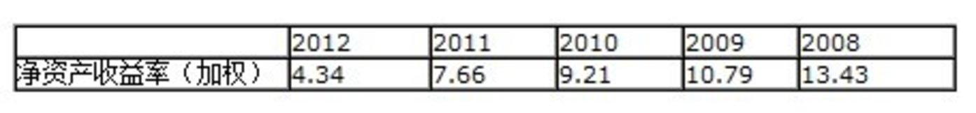 营业利润只有2008年的一半