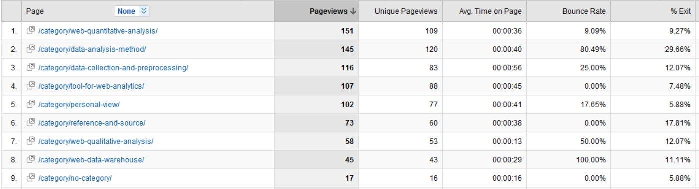 category-statistics分类目录页面统计