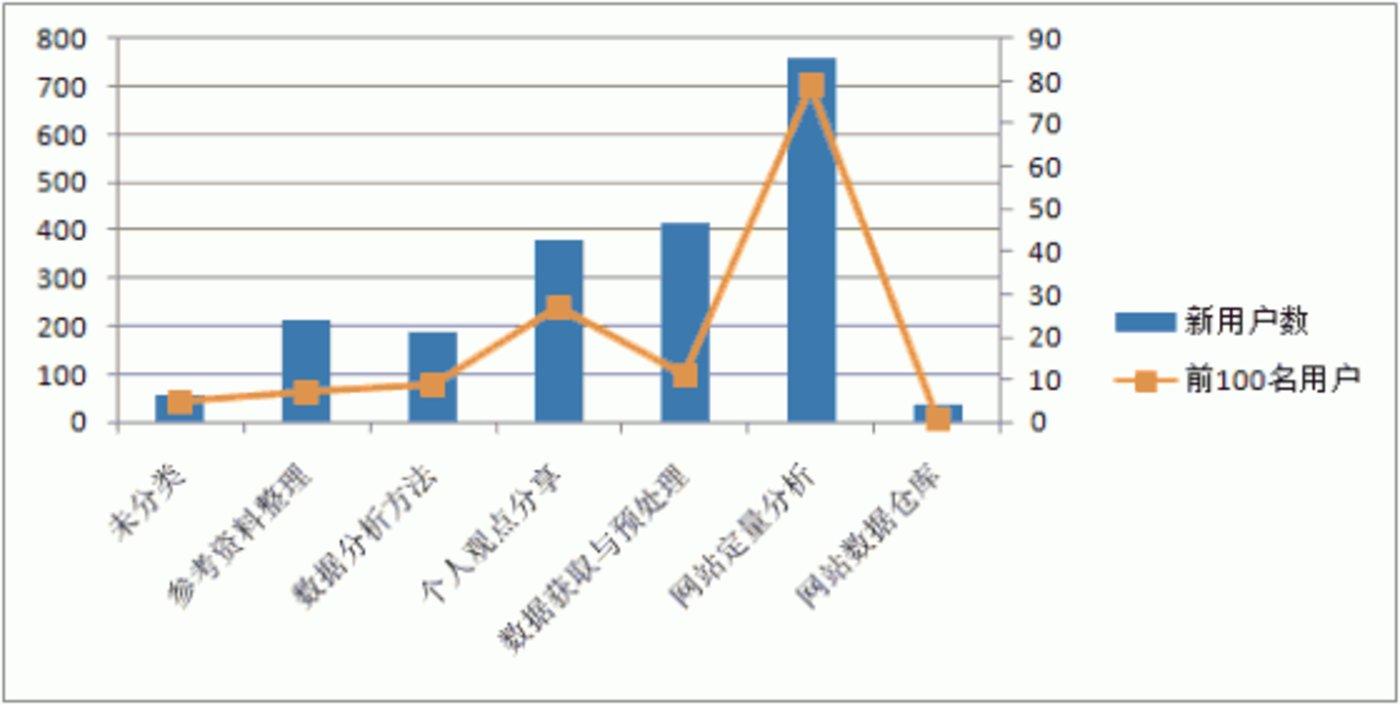 LTV-content-analysis