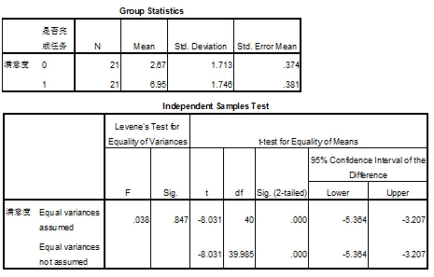 cs-T-test用户满意度T检验