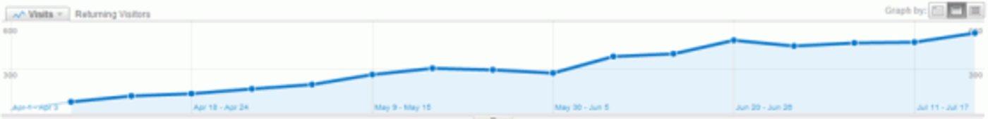 returning-visitors-trend 老用户趋势