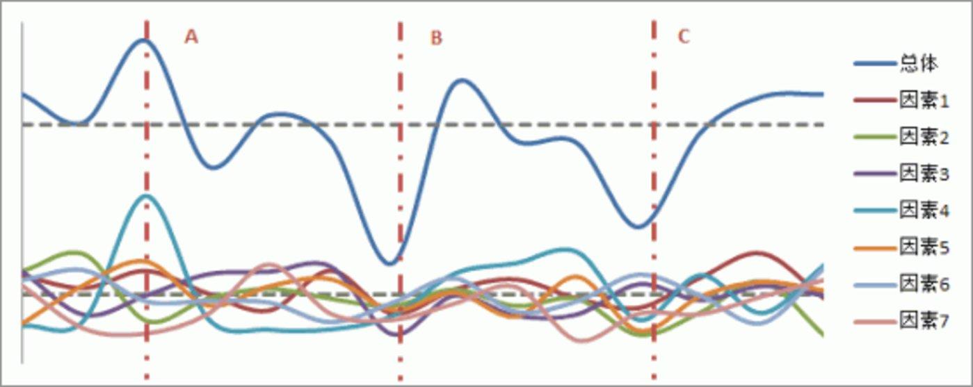 factors-superposition