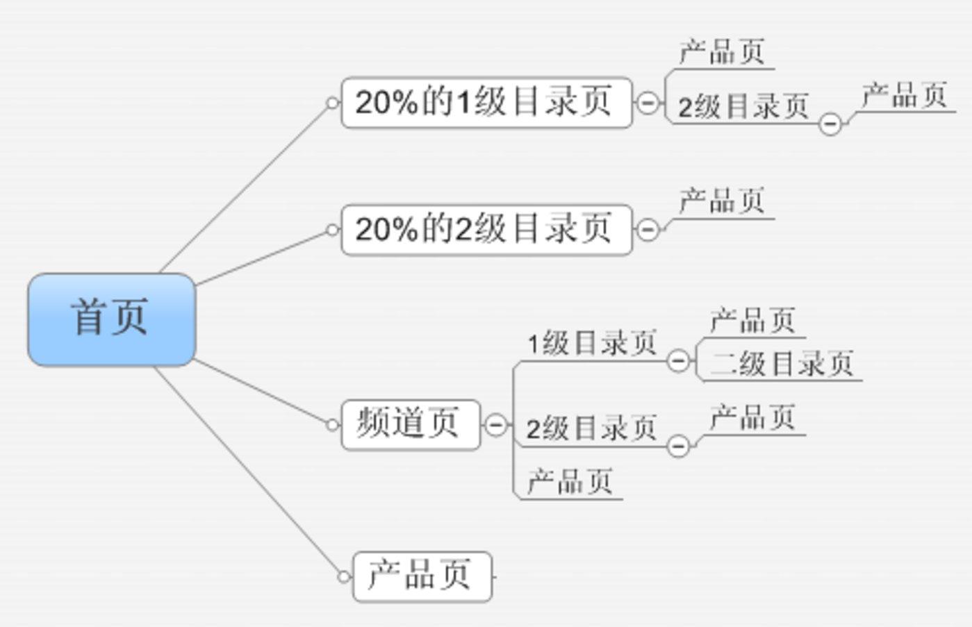 SEO的数据分析:如何改善网站收录