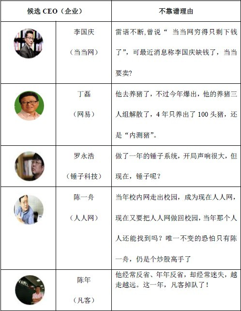 """年度最不靠谱CEO之""""金扫帚""""奖,花落罗永浩"""