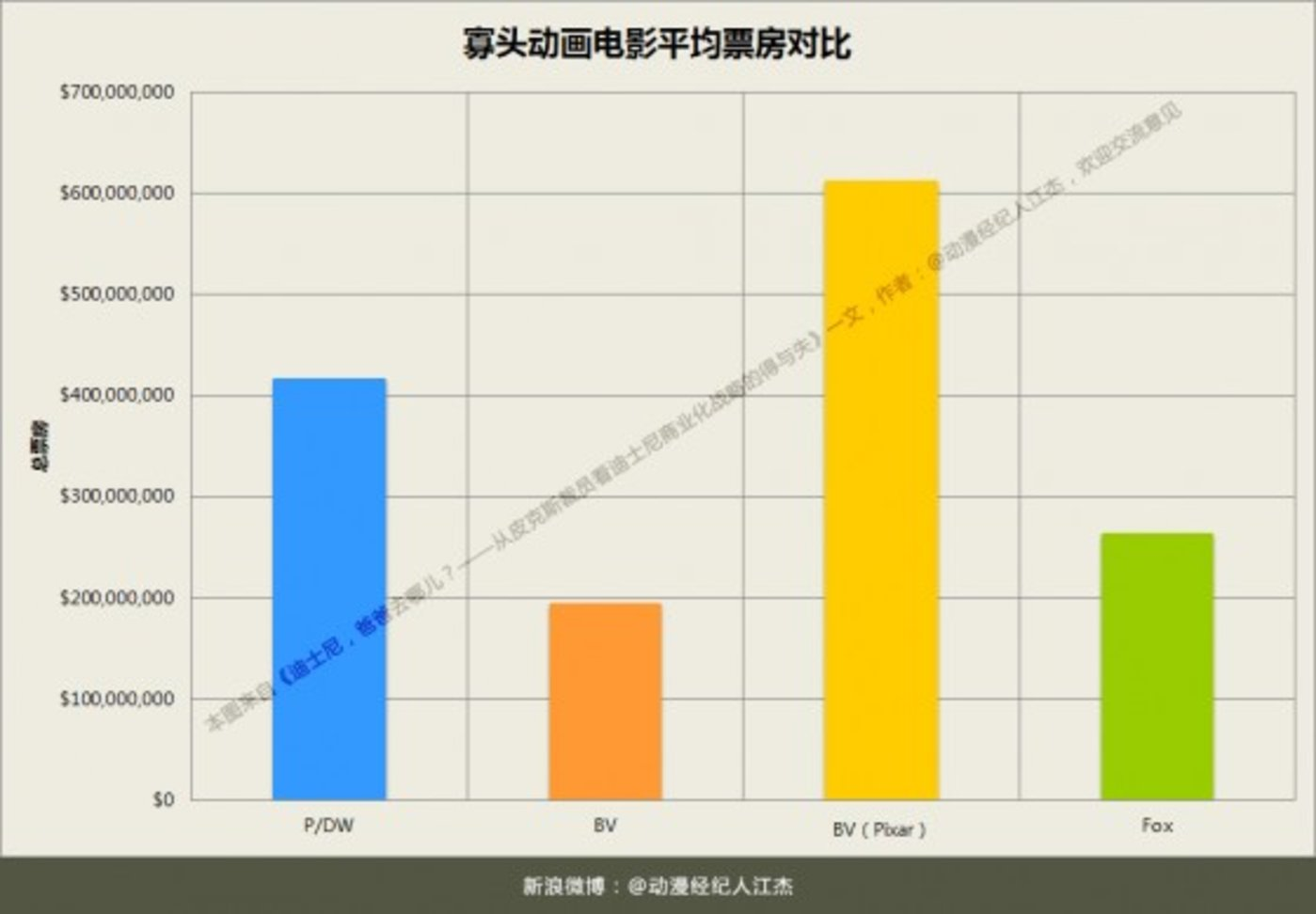 Chart寡头动画电影平均票房对比