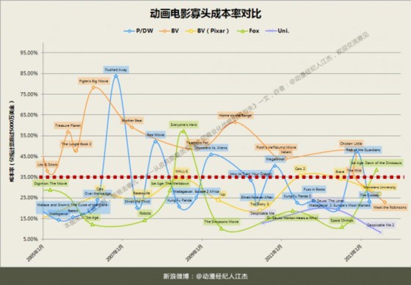 Chart寡头成本率对比