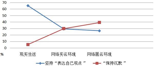 """当""""沉默的螺旋""""遇到中国的90后"""