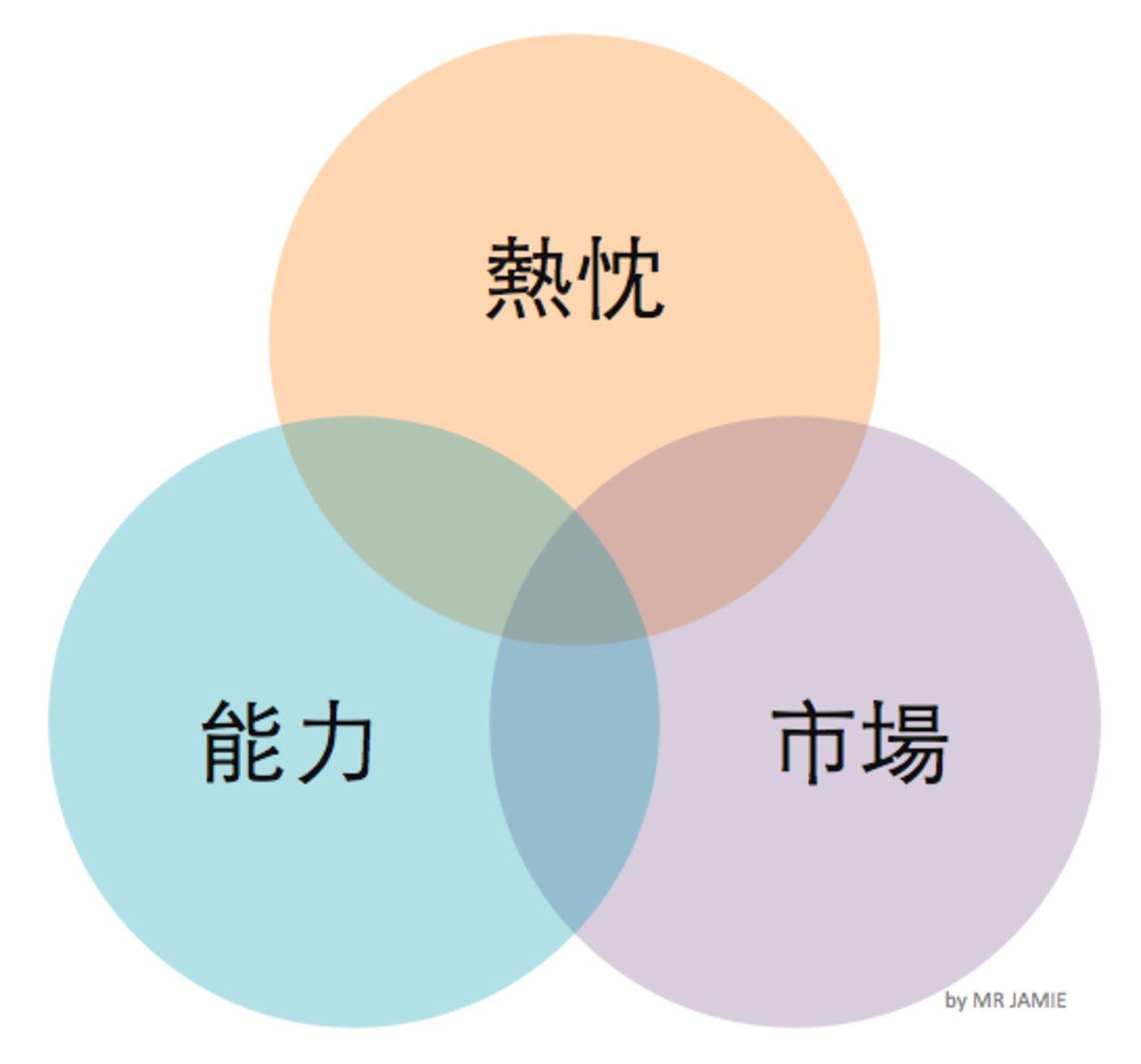 Passion-Ability-Market