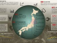日本地震的经济影响