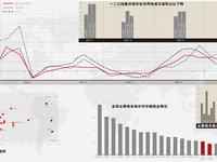 中国商业地产潜力地图