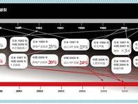泡沫经济时间表
