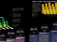 中国经济核心数据