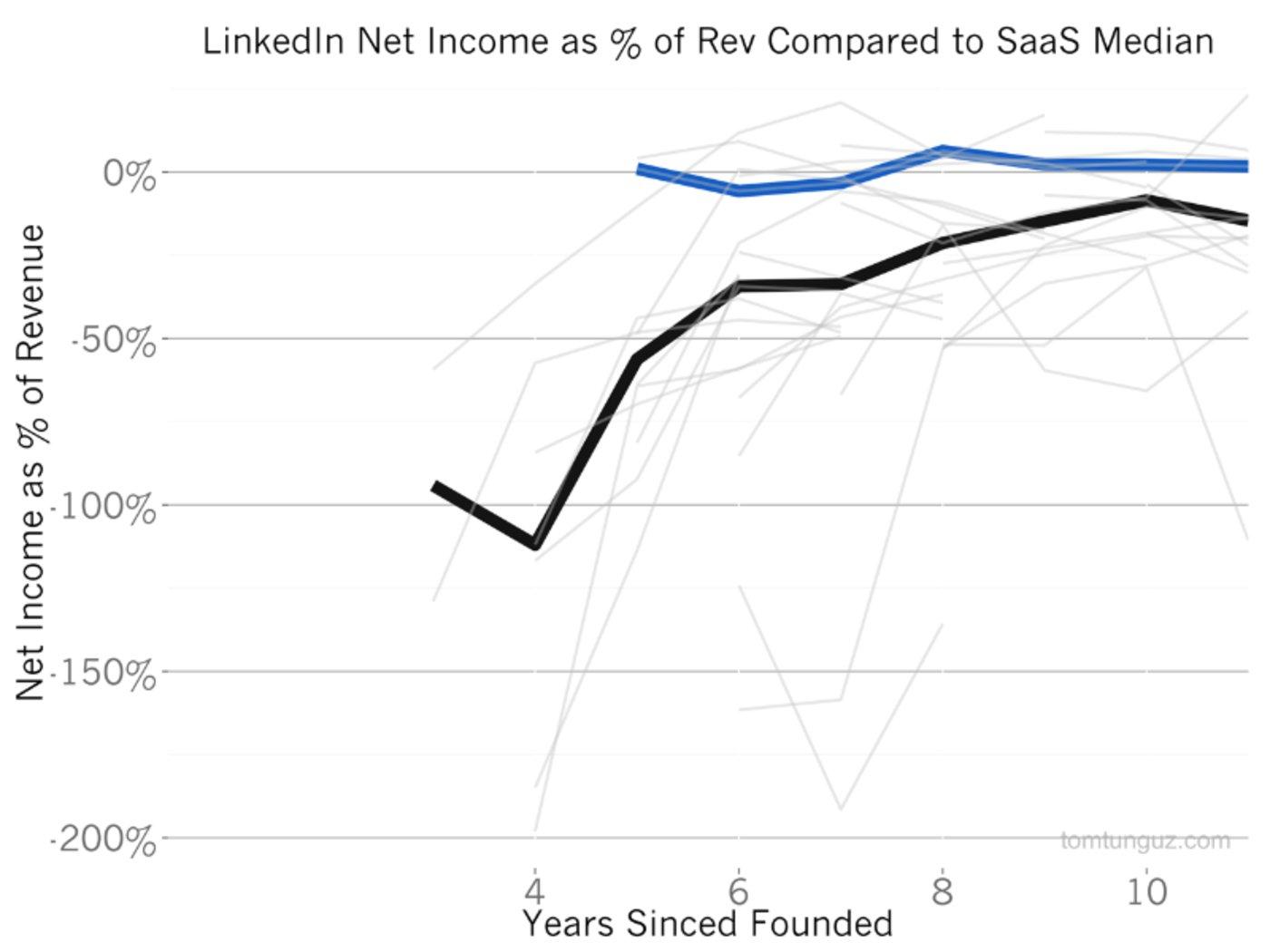 (图片来源自www.tomtunguz.com对LinkedIn的S1分析)