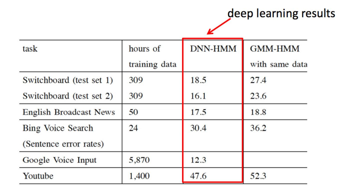 深度学习在语音识别领域体现出了前所未有的巨大优势