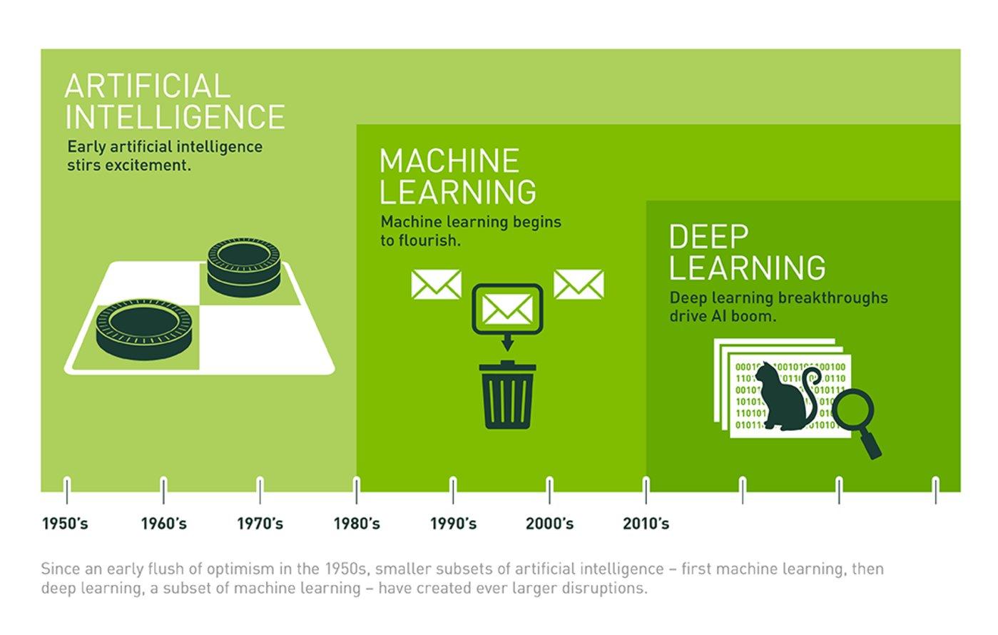 深度学习的出现推动了整个 AI 和机器学习的大发展 来源:Nvidia