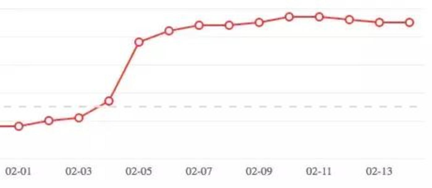 网易云音乐音乐人指数 赵雷近半月的曲线变化