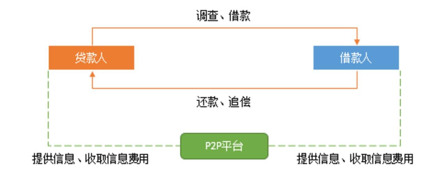 图片来源:郑敦元《P2P中国化历程》