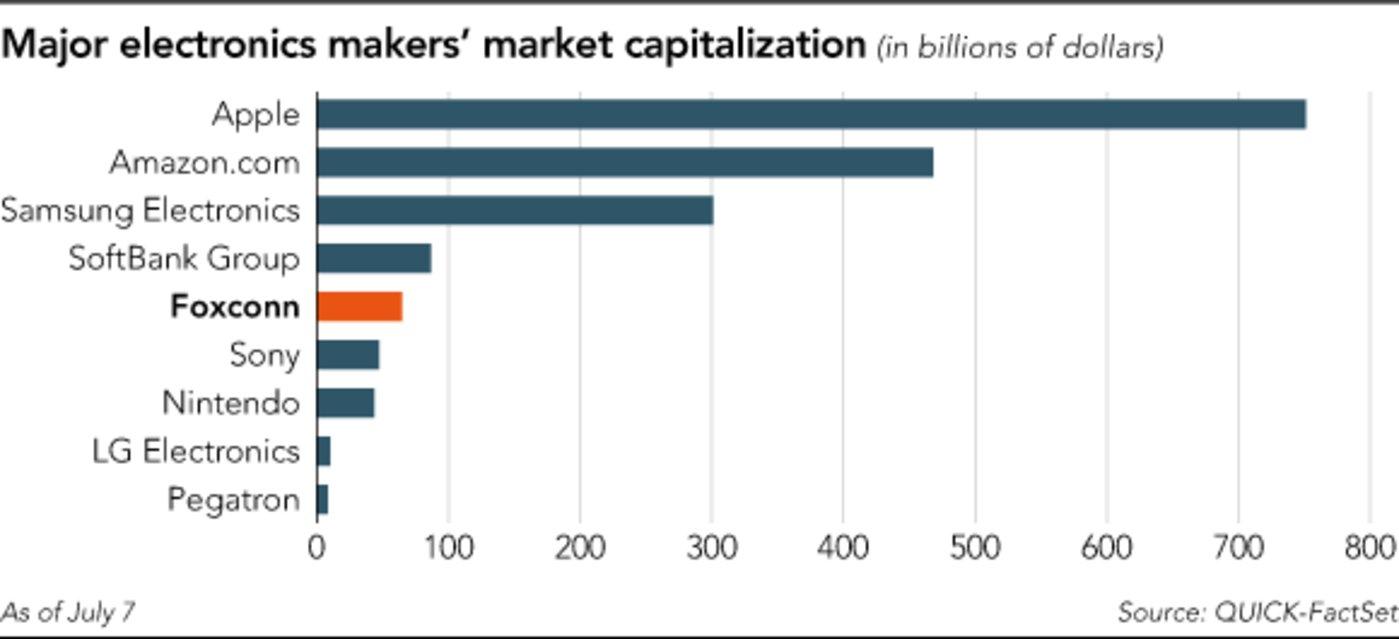 部分电子企业的市值